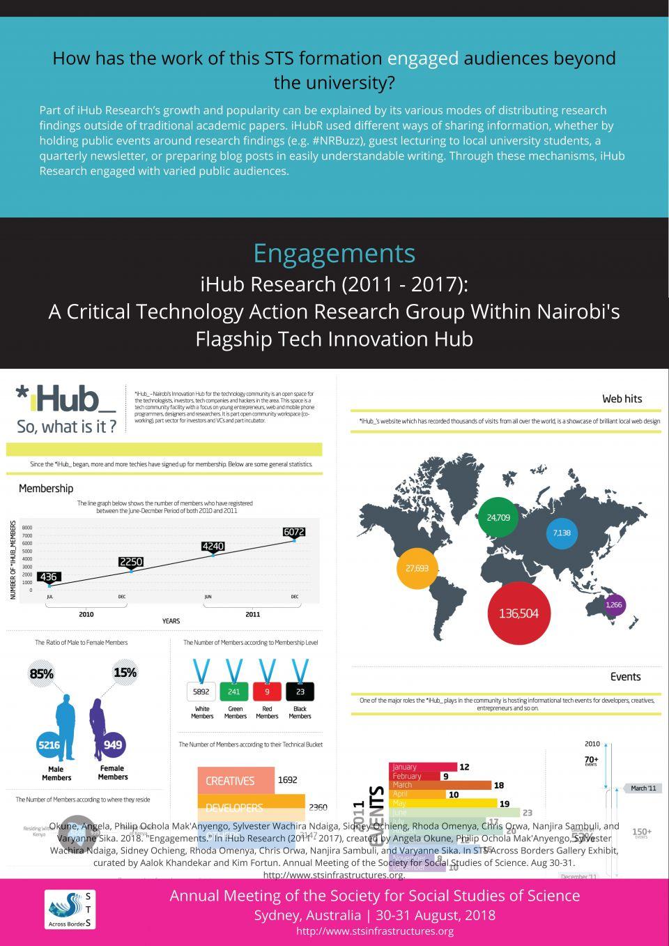 iHub Engagements