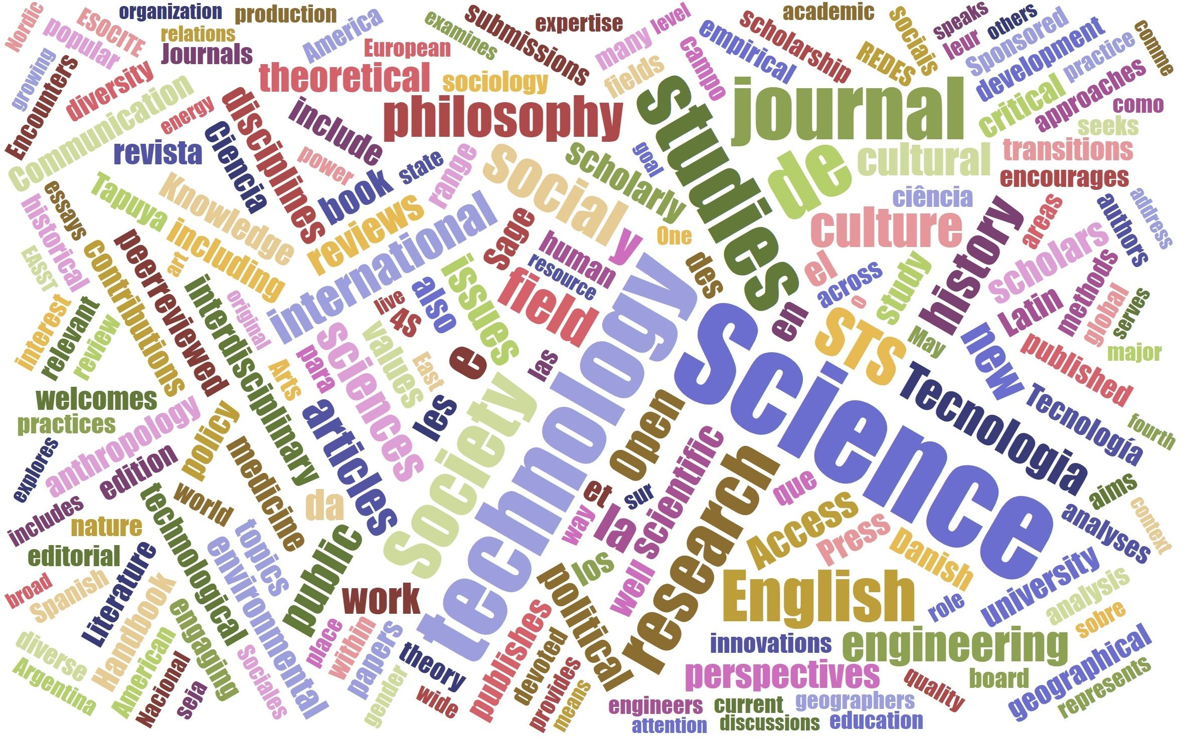 STS Publications Word Cloud