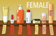 An illustration of bottles that depicts the number of responses from female students that fit a particular theme when students were asked their opinion on fragrance-free policy.