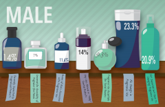 An illustration of bottles that depicts the number of responses from male students that fit a particular theme when students were asked their opinion on fragrance-free policy.
