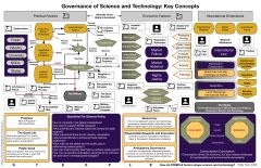 Governance of Science and Technology diagram