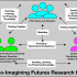 This image shows a diagram of participants in the Co-Imagining Futures research project with respect to the development of interactional competence