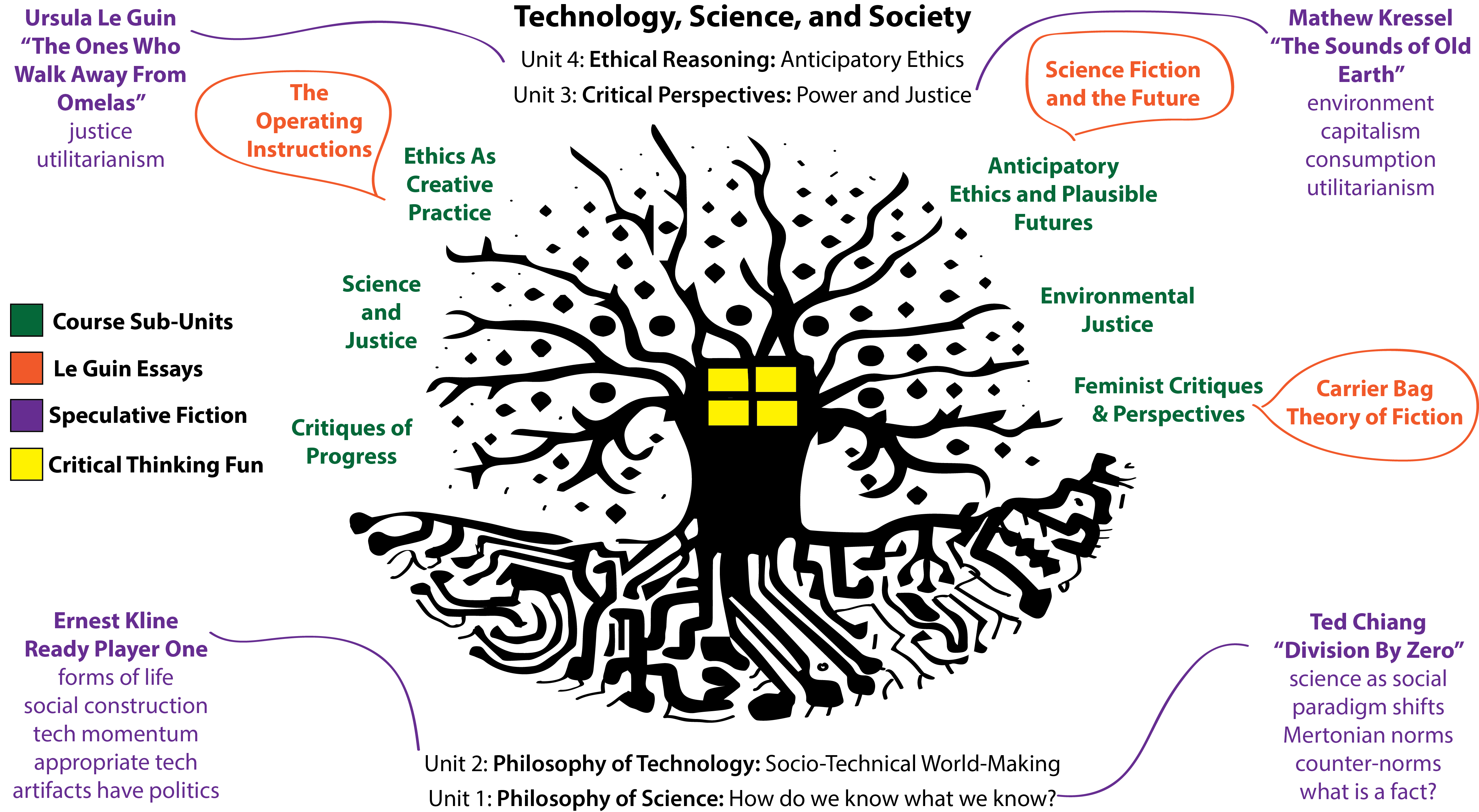 visual diagram imagining a STS course with speculative fiction