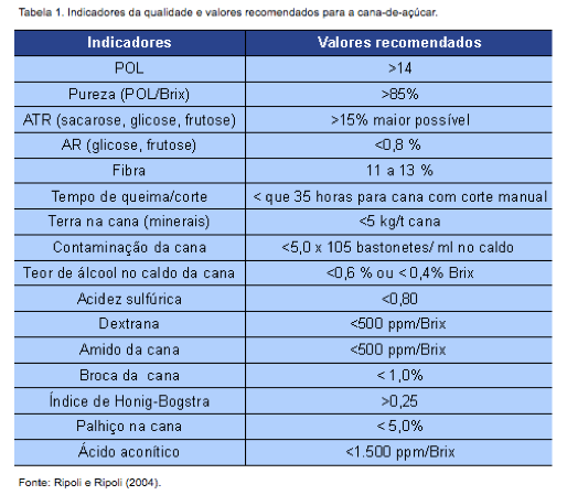 A table showing various types of sugarcane growth and quality metrics in Portuguese.