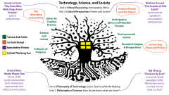 "This image shows a diagram of a course syllabus for an introductory course called ""Technology, Science, and Society."""
