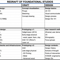 This table illustrates the Design Studio sequence of courses at RPI