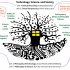 """This image shows a diagram of a course syllabus for an introductory course called """"Technology, Science, and Society."""""""